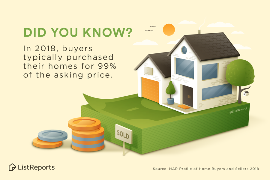 Homes Typically Sell for 99% of Asking Price